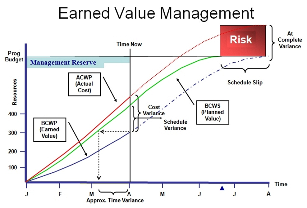 how to calculate a projects earned value Discover how to calculate earned value on your projects—a key skill for project managers aileen walks through two concrete examples, a construction project and a system upgrade, and shows how earned value metrics can help you calculate current performance and forecast future performance.