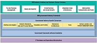 IBM Government Industry Framework
