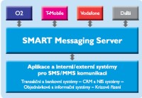 Řešení Smart Messaging Server