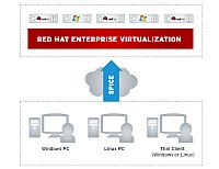Red Hat Enterprise Virtualization 3.0