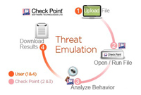 Softwarový blade Check Point Threat Emulation