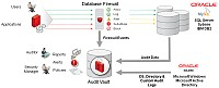 Oracle uvádí řešení Oracle Audit Vault and Database Firewall