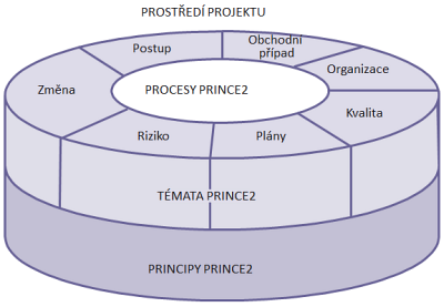 Obr. 1: Struktura PRINCE2 (zdroj: Managing Successful Projects With PRINCE2 2009 Edition, 2013)