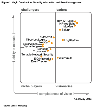 2013 siem magic quadrant