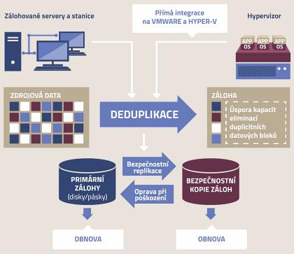 DPDC schema