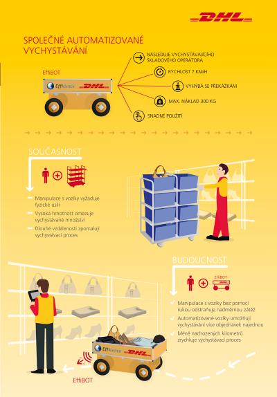DHL infografika