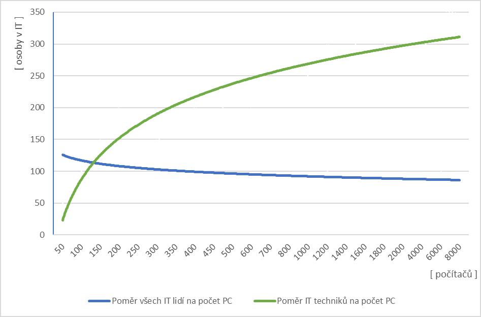 Graf č. 2: Poměr počtu IT lidí napočet PC vorganizaci