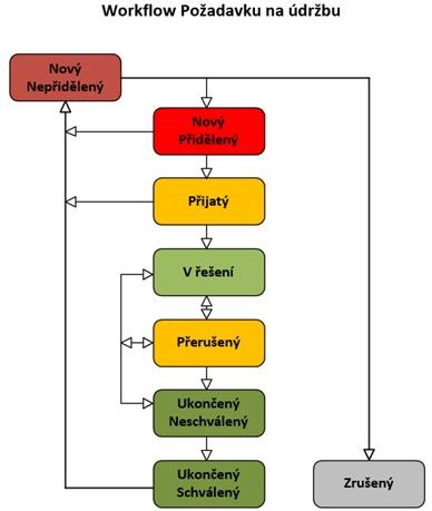 Obr. 1 – COMES Maintenance workflow požadavku naúdržbu