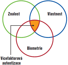 Obr. 1 - Vennův diagram