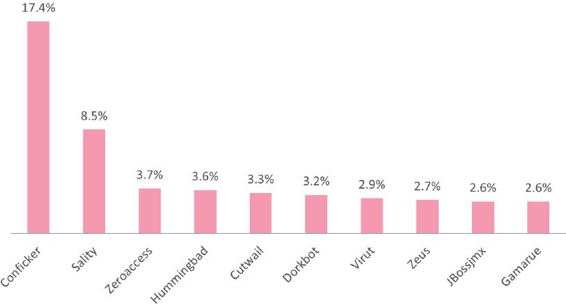 Obr. 1: Celosvětově nejrozšířenější malware, údaje za1. polovinu roku2016