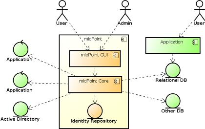 Příklad logické architektury řešení midPoint