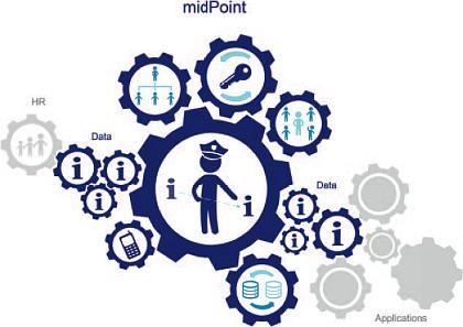 Schematické znázornění role řešení midPoint. Zdroj: Evolveum