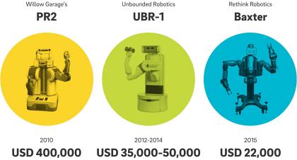 Příklad vývoje cen logistických robotů