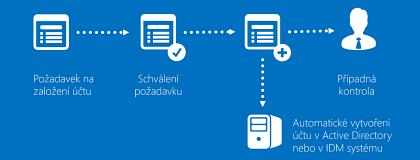 Schéma č. 2: Automatizace vytváření účtu anastavení oprávnění