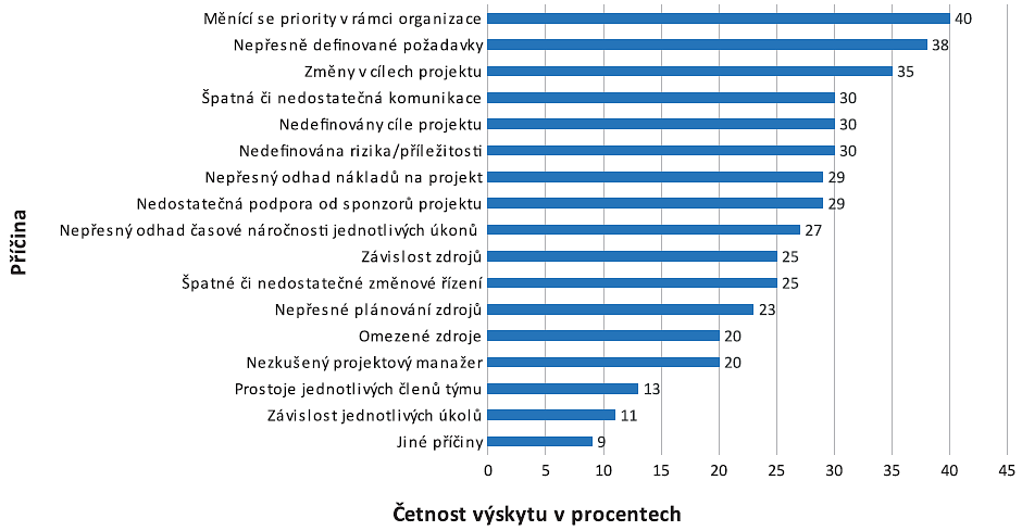 Nejčastější příčiny neúspěšně zrealizovaných projektů. Zdroj: wrike.com