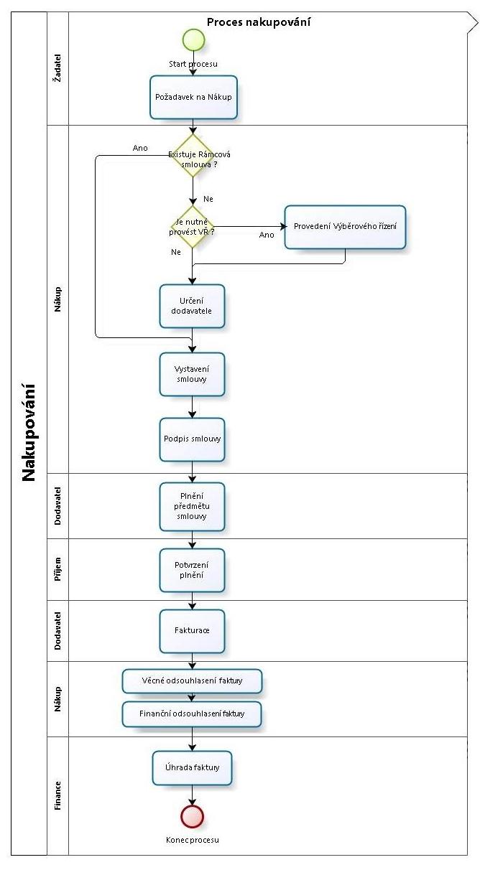 Obr. 1 Příklad jednoduchého procesu nakupování