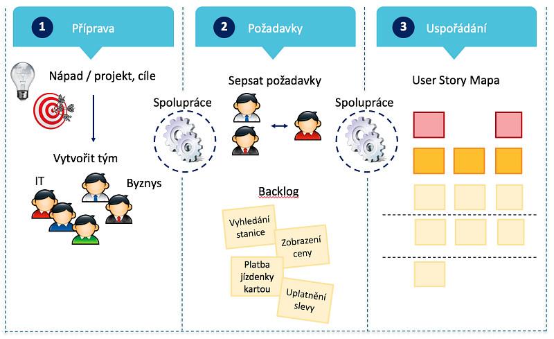 Obr. 1: Metoda User Story Mapping používá vizuální složku, čímž přispívá klepšímu vzájemnému pochopení.