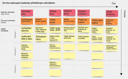 Obr. 2: Naobrázku níže vidíte jednotlivé high-level aktivity procesu ajejich rozpadnutí dále dopodrobnějších činností aUser Stories.