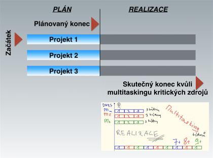 Obr. 1: Pokud nepoužíváme pipelining, podporujeme rozvoj multitaskingu.