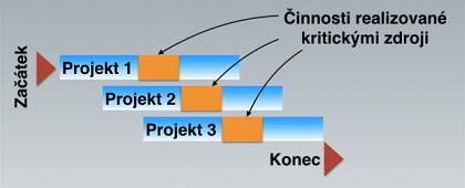 Obr. 2: Pipelining účinně odstraňuje/omezuje podmínky provznik multitaskingu.