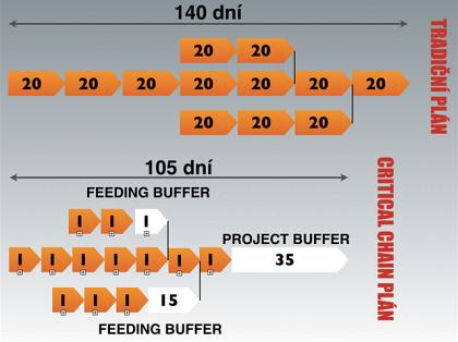 Obr. 3: Buffering zkracuje plánovanou dobu činností adůsledně přesouvá rezervy tam, kde nejlépe poslouží.