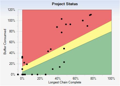 Obr. 4: Portfolio Project Status – stav všech projektů podle% čerpání bufferu vůči% dokončených činností