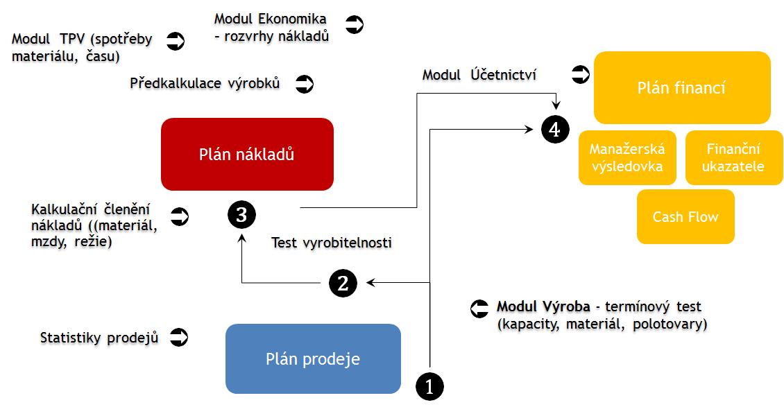 Obr. 1: Zjednodušené schéma tvorby plánu vmalé výrobní firmě