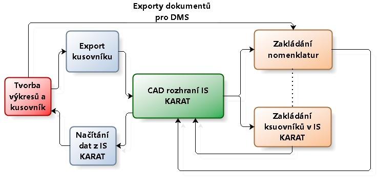 Obr. 1: Proces komunikace mezi CAD-CAE aKARAT