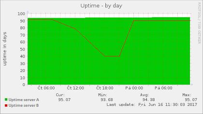 Obr. 1: Uptime posledních 100 dnů