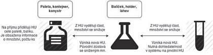 Obr. 2 Dělení Handling Units (HU)