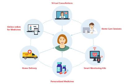 Potřeby pacienta jsou težištěm digitální transformace zdravotnictví.