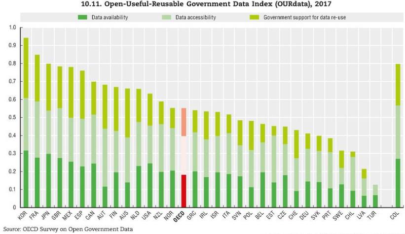 Obr. 1: Graf zaktuální studie OECD