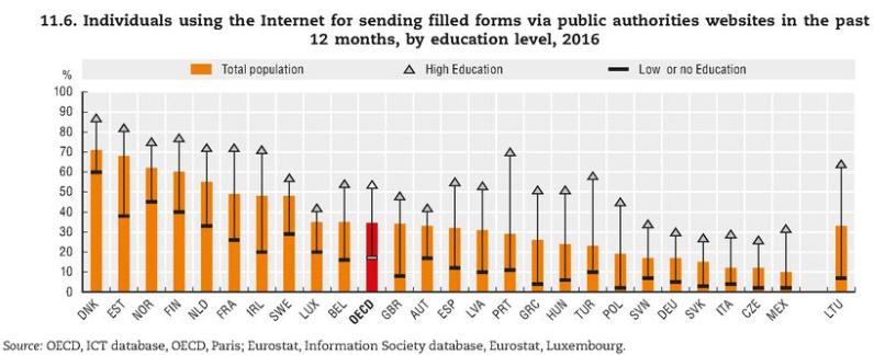 Obr. 2: Ze studie OECD jasně vyplývá, jak zatím ČR zaostává voblasti eGovernmentu. Nagrafech je např. vidět, že jen malý zlomek znás využívá elektronickou komunikaci se státní správou. ČR je vždy nachvostu sledovaných zemí.