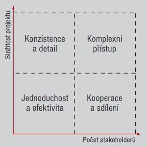 Obr. 1: Základní přístupy křízení rozsahu projektů