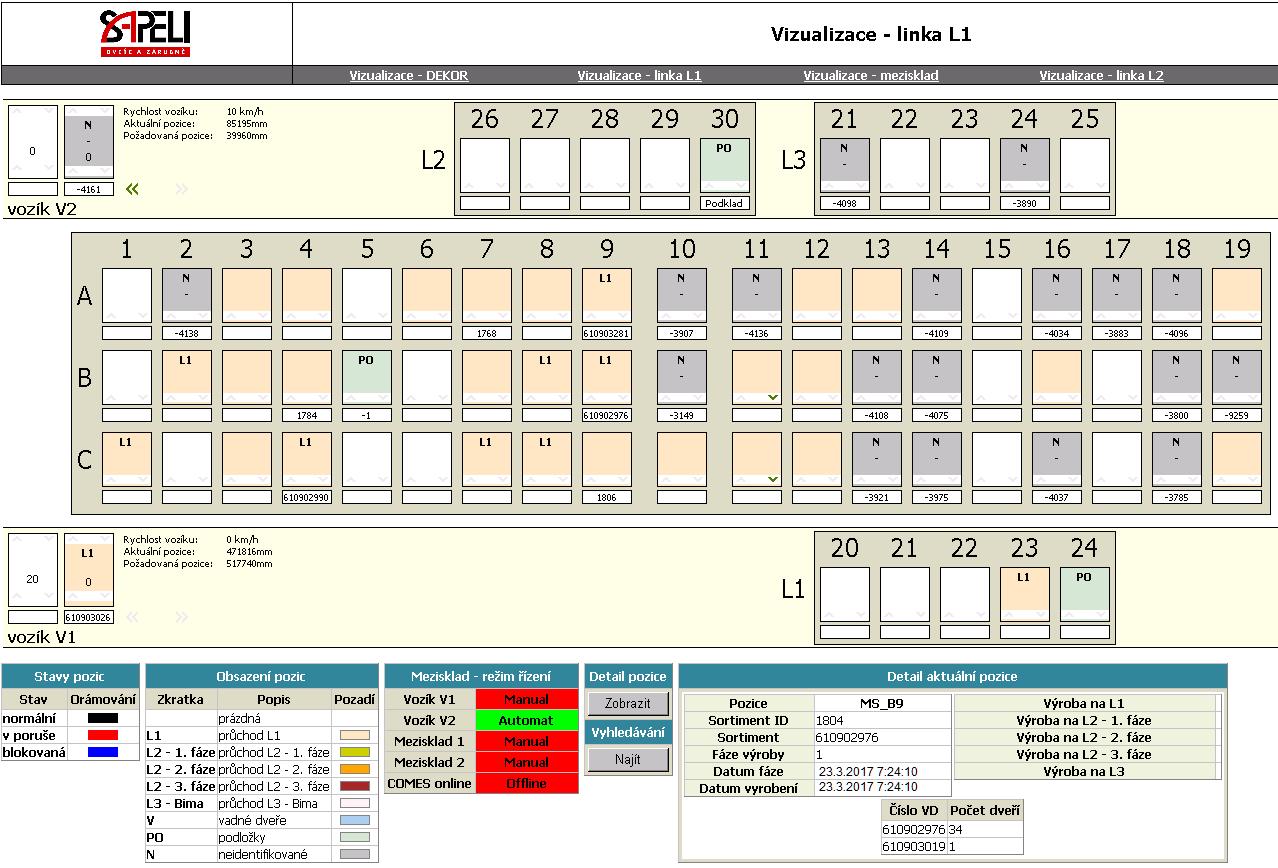 Obr. 4: Vizualizace skladu polotovarů