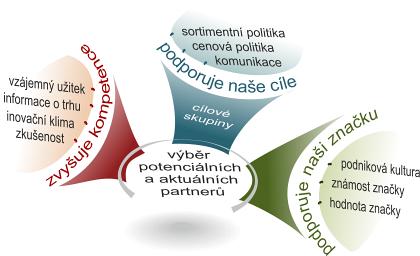 Obr. 1 – Vývoj společného profilu partnerů