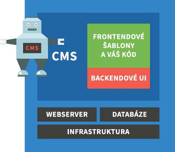 Obr.1: Zjednodušené schéma architektury Coupled CMS
