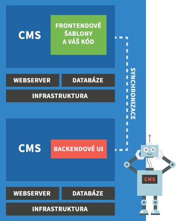 Obr.2: Zjednodušené schéma architektury Decoupled CMS