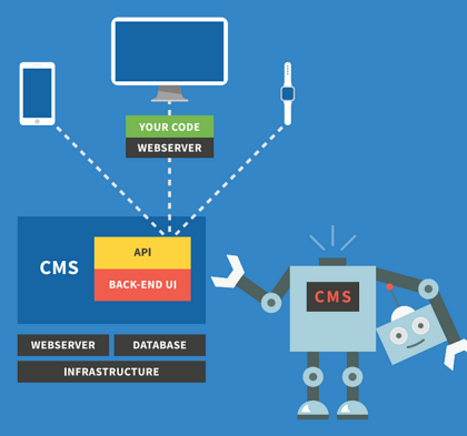 Obr.3: Zjednodušené schéma architektury Headless CMS