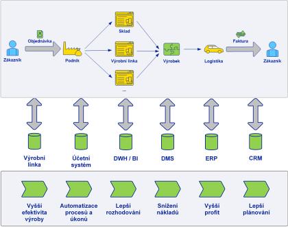 Obr. 2: Zapojení jednotlivých IT systémů dopodnikového procesu avýhody plynoucí zpropojení IT systémů
