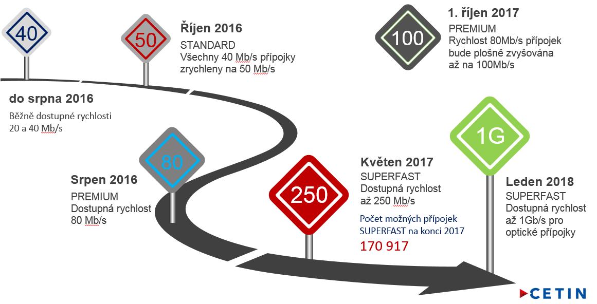 Zavádění vyšších rychlostí vsíti CETIN