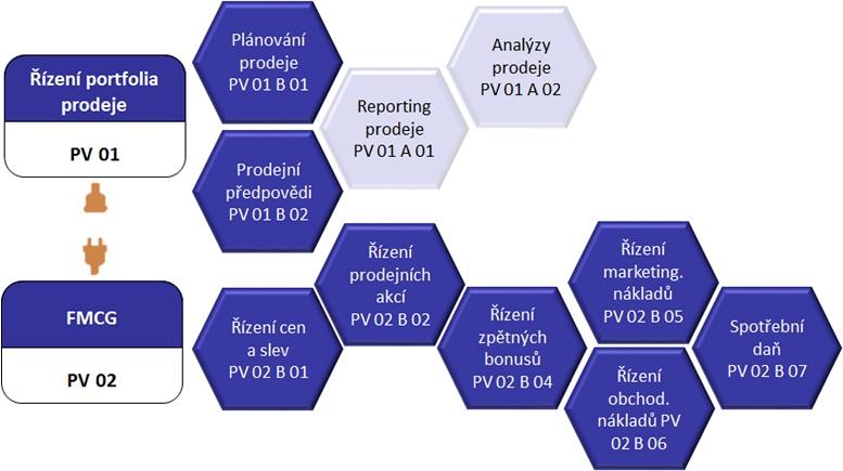 Obr. 1: Ukázka struktury oborového BI řešení