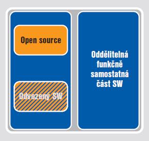 Obr. 1: Softwarový celek může být složen zvíce softwarových částí ajeho struktura pak předurčuje následné licencování softwaru.