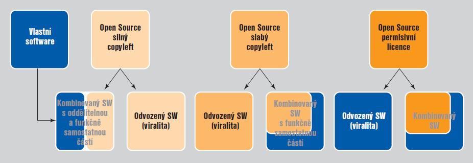 Obr. 2: Základní schéma kombinací avirality licencí [2]