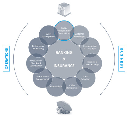Obr. 2: Podpora byznys procesů ze strany GIS v bankovnictví a pojišťovnictví (Václav Wiesner)