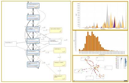 Obrázek 3: Dashboard založený na procesních datech