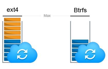 Souborový systém Btrfs přináší funkci snímků, které umožňují vytvořit kopii celé sdílené složky k nějakému okamžiku v čase. V případě ztráty nebo poškození databáze tak lze rychle obnovit data zpět do okamžiku, kdy byl snímek pořízen. Jednou z výhod Btrfs navíc je, že v porovnání s ext4 svazky nevyžaduje tolik úložného prostoru pro data obsahující verze a historii souborů.