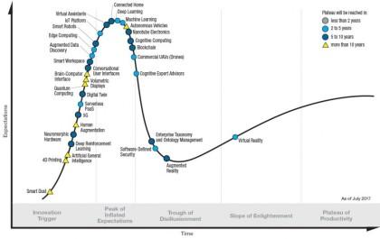 Obr. 1: Graf společnosti Gartner Hype Cycle ukazuje všudypřítomnou umělou inteligenci jako největší megatrend příštích deseti let.