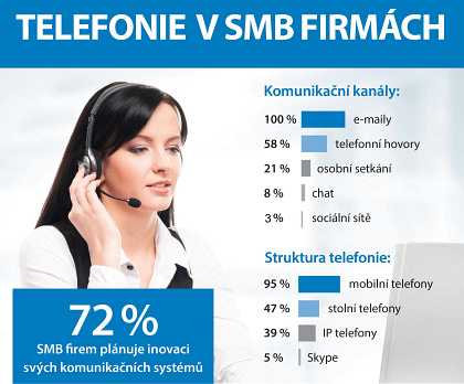 telefonie vsmb firmách (infografika)