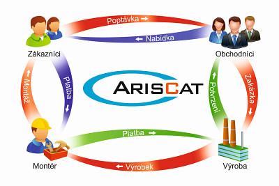 ArisCAT